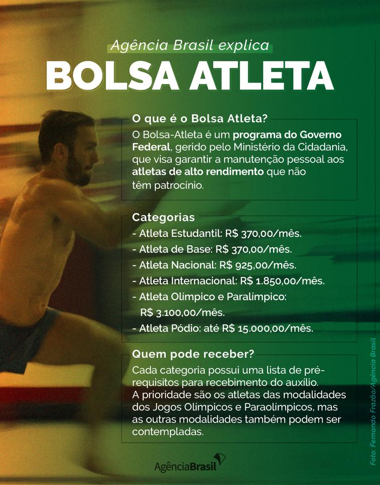O que é o Bolsa Atleta? - Olimpia Sports