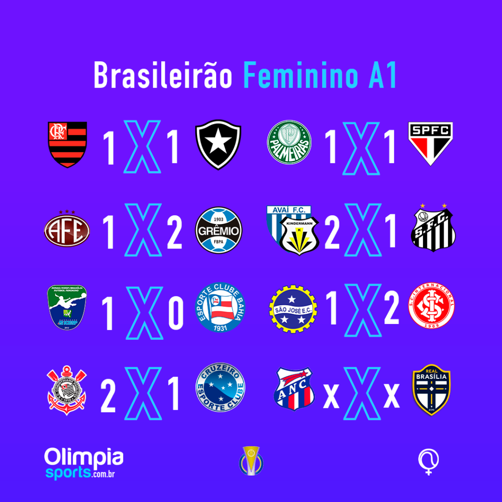 Corinthians mantém liderança isolada do Brasileiro Feminino - Olimpia Sports