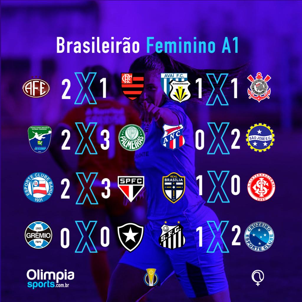 Rodada final emocionante confirma Avaí/Kinderman nas oitavas e rebaixa Minas Brasília e Botafogo - Olimpia Sports